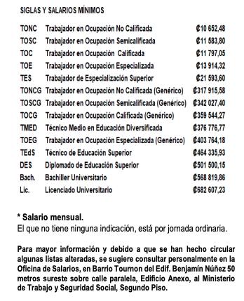 Lista Salarios Mínimos Costa Rica 2021